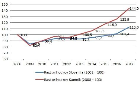 Ogledalo kamniškega gospodarstva: nadpovprečna rast prihodkov kamniških podjetjih