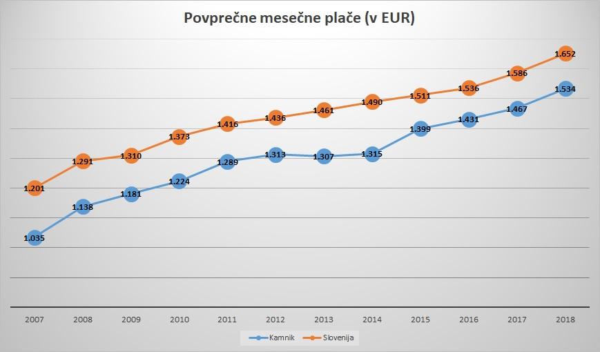 Rast plač v kamniških podjetjih ostaja nadpovprečna