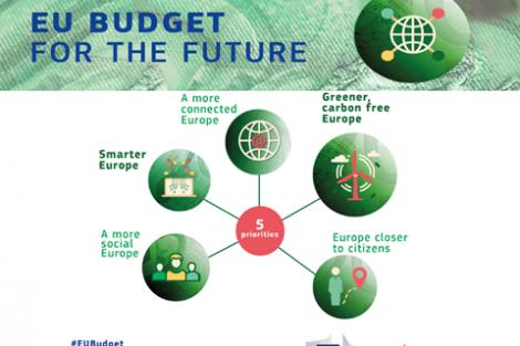 Nova finančna perspektiva EU
